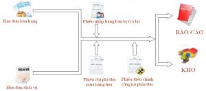 ban hang va cong no phai thu phần mềm kế toán eACCOUNTING