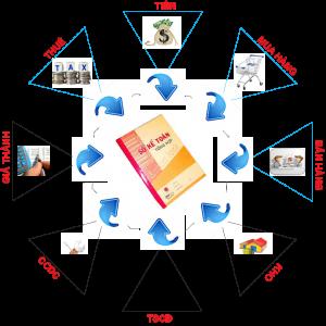mô hình phần mềm kế toán BORO eAccounting